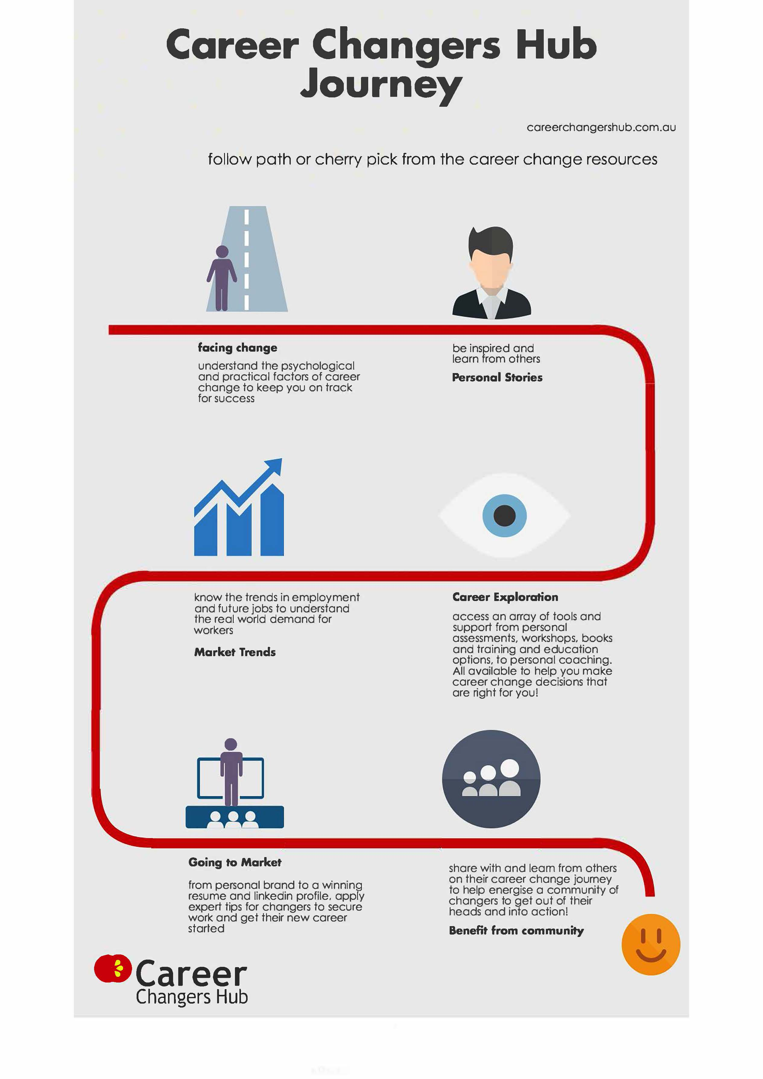 about career changers hub cch infographic v1